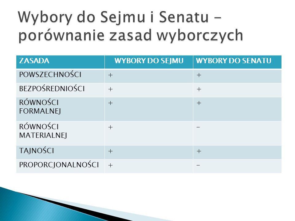 Wybory do Sejmu i Senatu - porównanie zasad wyborczych