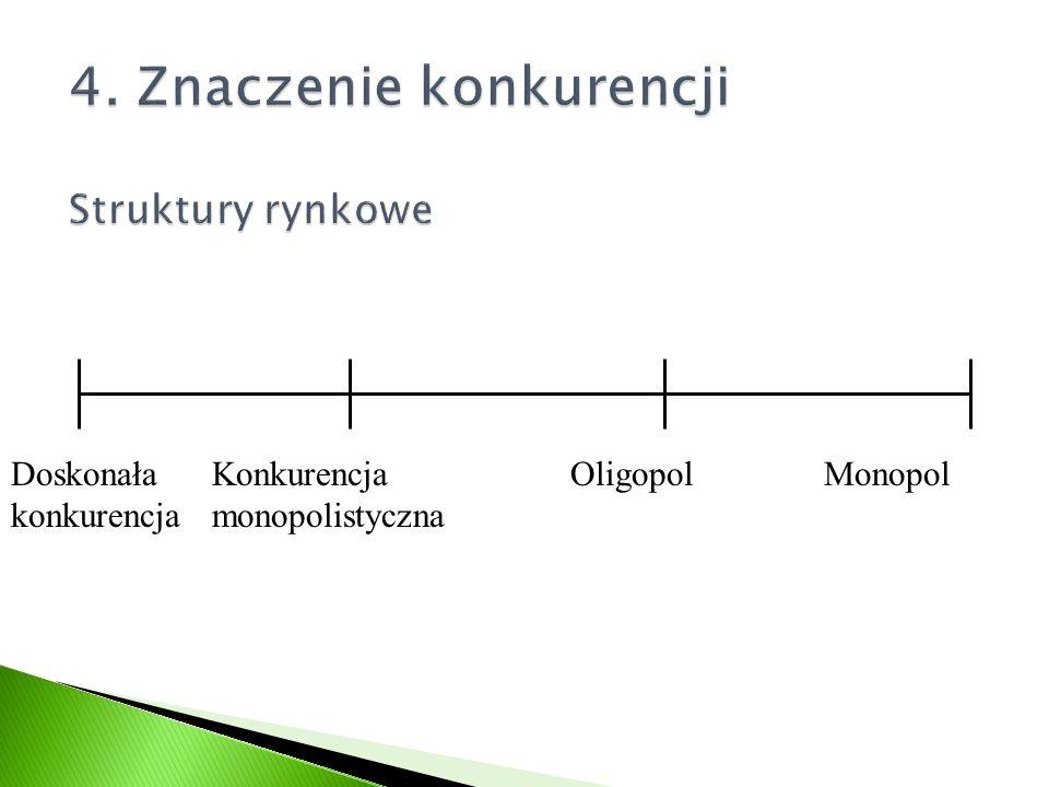 4. Znaczenie konkurencji Struktury rynkowe