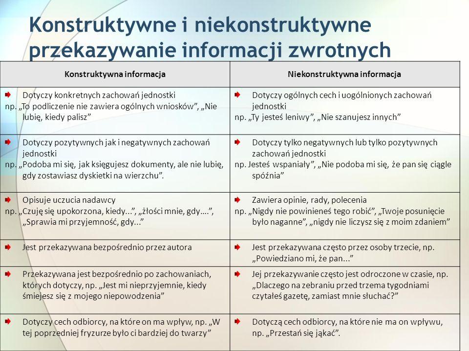 Konstruktywne i niekonstruktywne przekazywanie informacji zwrotnych