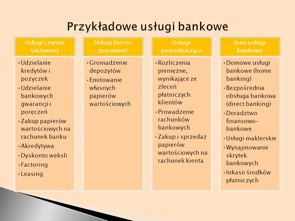 Przykładowe usługi bankowe