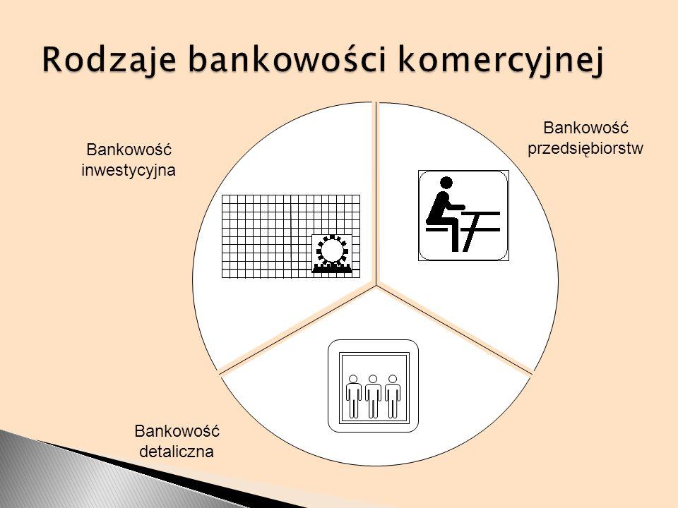 Rodzaje bankowości komercyjnej