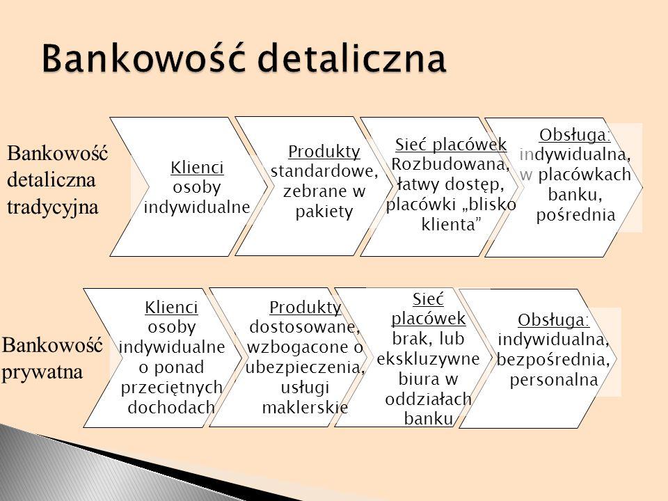 Bankowość detaliczna Bankowość detaliczna tradycyjna