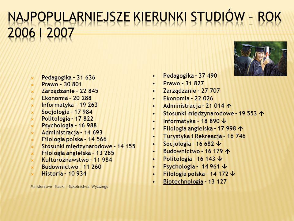 Najpopularniejsze kierunki studiów – rok 2006 i 2007