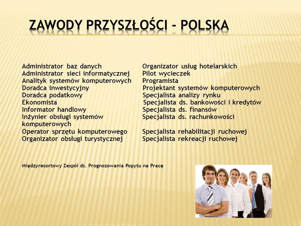 Zawody przyszłości - Polska