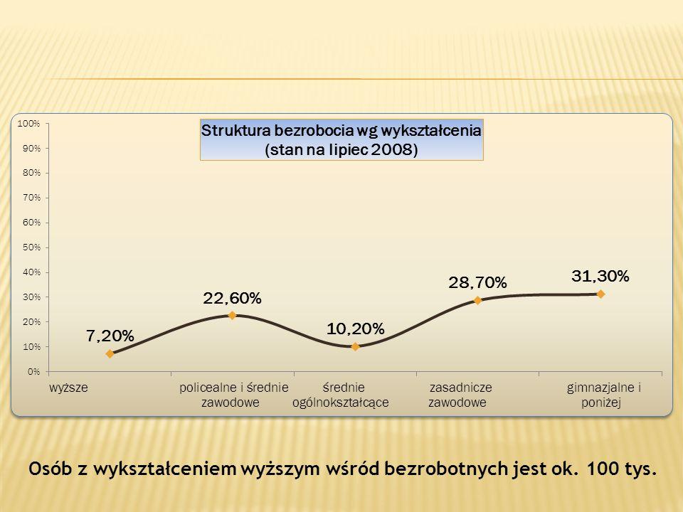 Osób z wykształceniem wyższym wśród bezrobotnych jest ok. 100 tys.