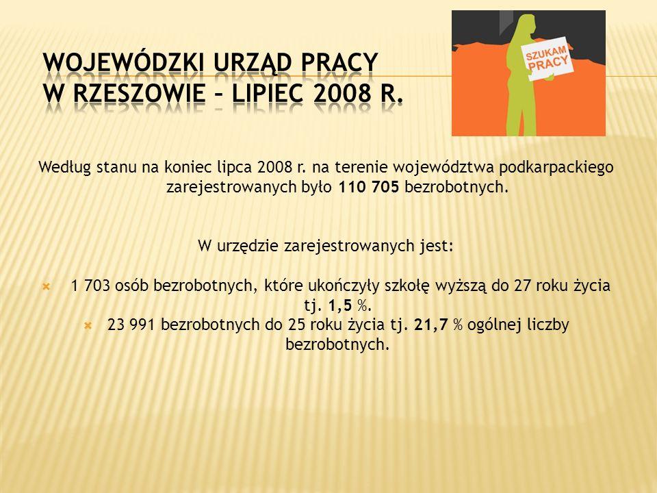 Wojewódzki Urząd Pracy w Rzeszowie – lipiec 2008 r.