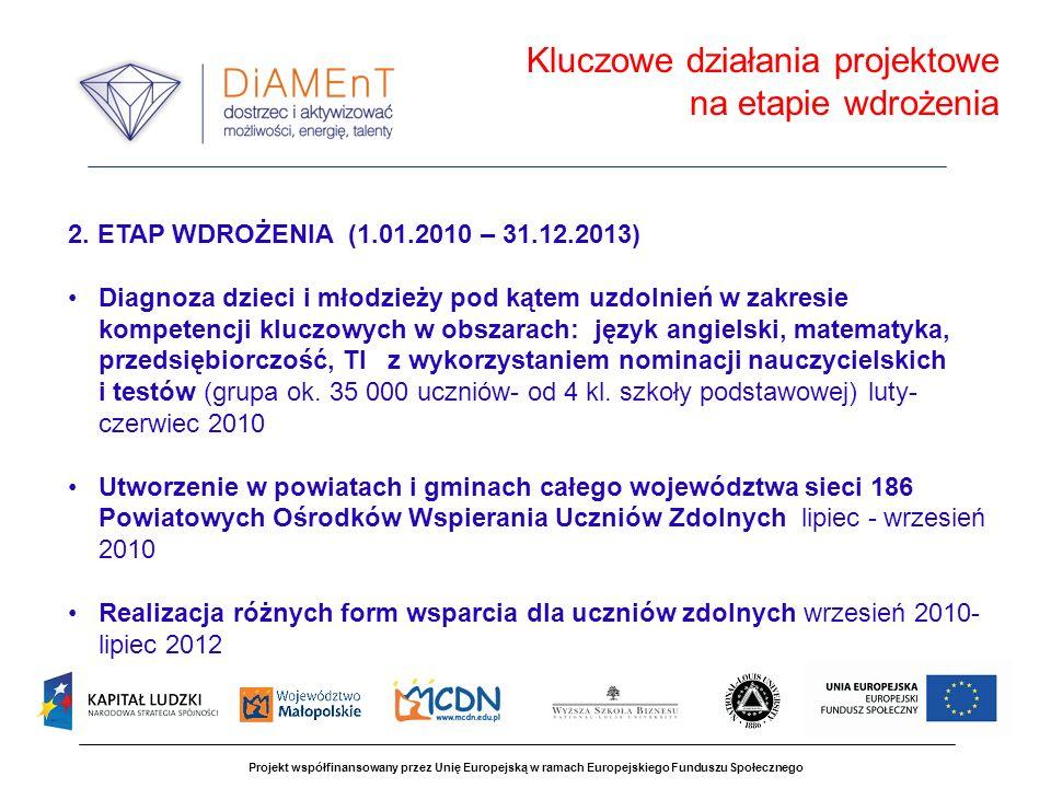 Kluczowe działania projektowe na etapie wdrożenia