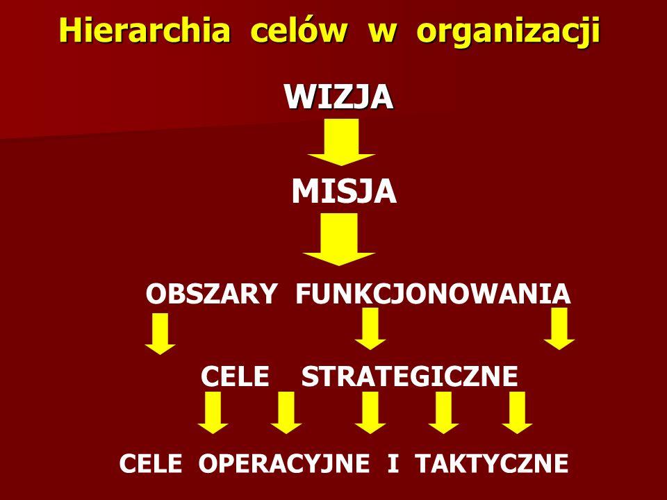 Hierarchia celów w organizacji