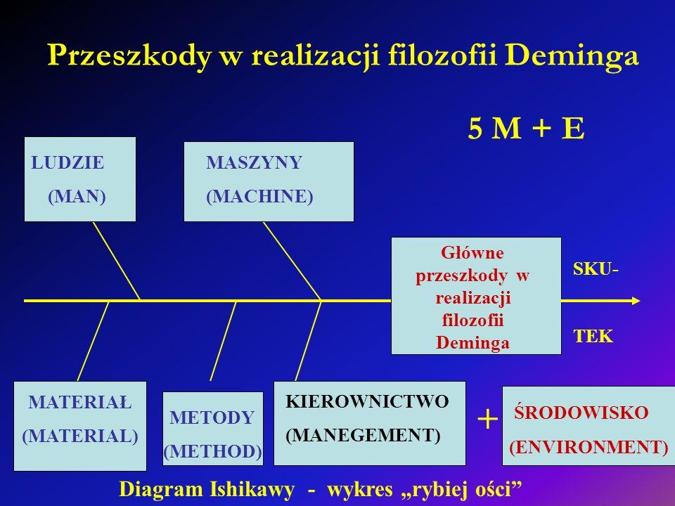 Przeszkody w realizacji filozofii Deminga