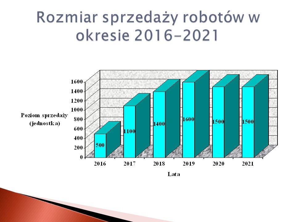 Rozmiar sprzedaży robotów w okresie 2016-2021
