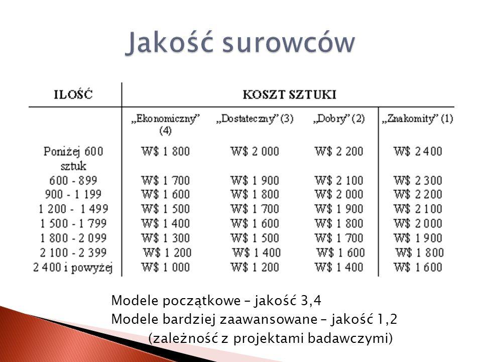 Jakość surowców Modele początkowe – jakość 3,4 Modele bardziej zaawansowane – jakość 1,2 (zależność z projektami badawczymi)