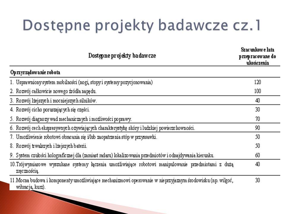 Dostępne projekty badawcze cz.1