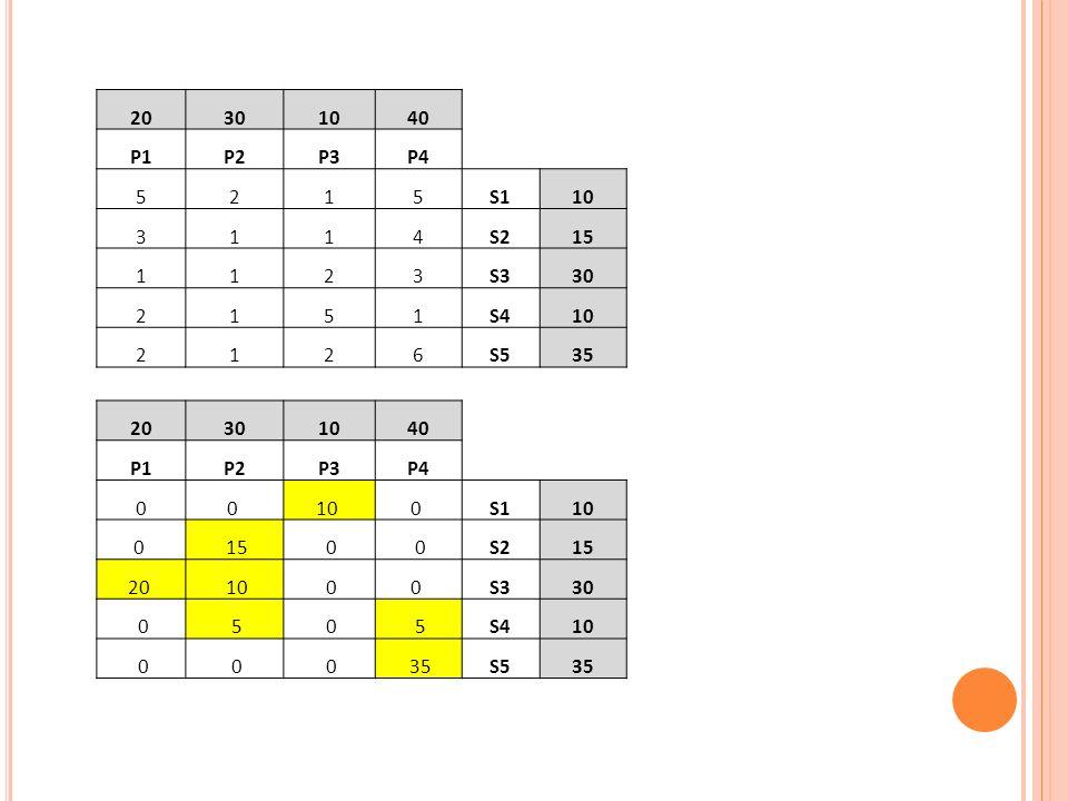 20 30. 10. 40. P1. P2. P3. P4. 5. 2. 1. S1. 3. 4. S2. 15. S3. S4. 6. S5. 35. 20.