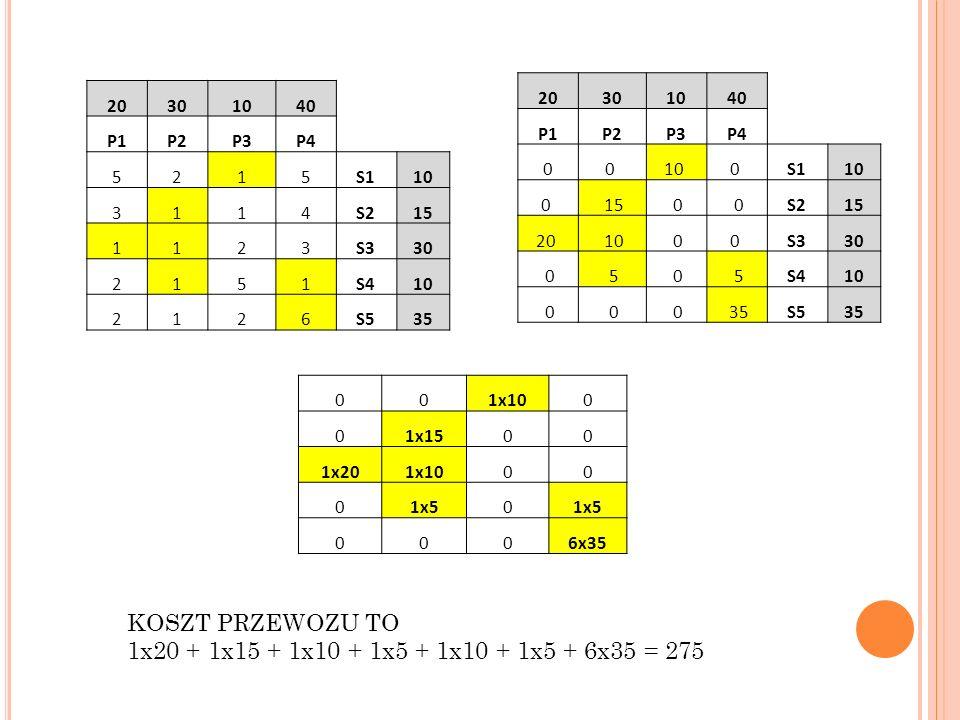 KOSZT PRZEWOZU TO 1x20 + 1x15 + 1x10 + 1x5 + 1x10 + 1x5 + 6x35 = 275