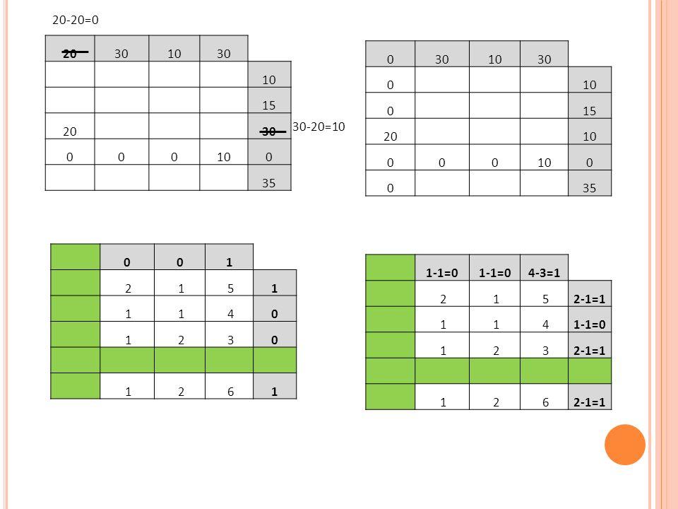 20-20=0 20. 30. 10. 15. 35. 30. 10. 15. 20. 35. 30-20=10. 1. 2. 1. 5. 4. 3. 6.