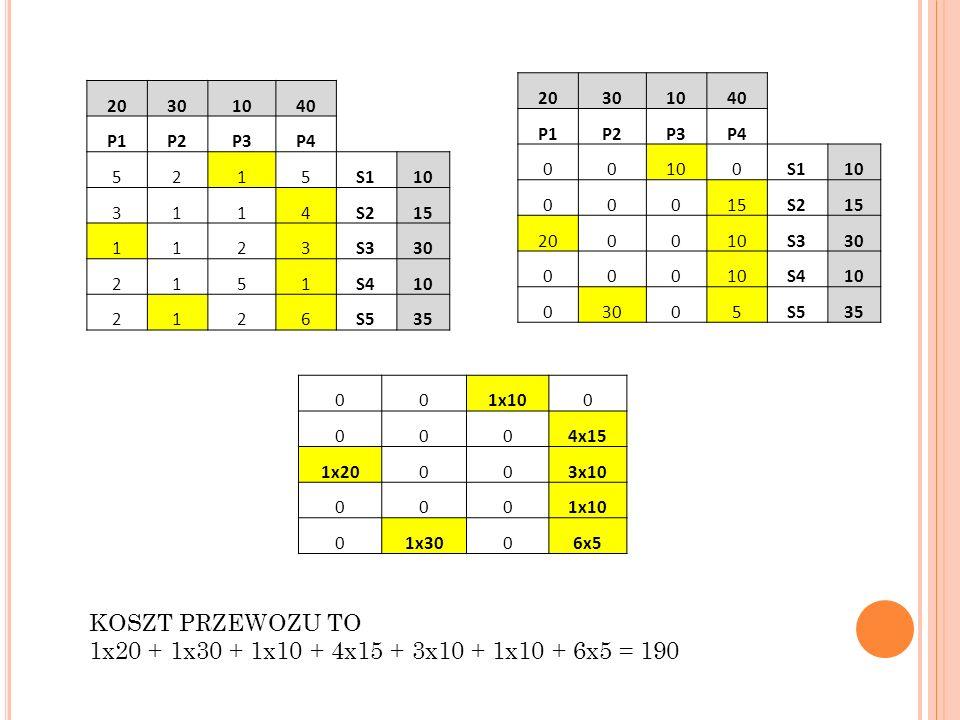 KOSZT PRZEWOZU TO 1x20 + 1x30 + 1x10 + 4x15 + 3x10 + 1x10 + 6x5 = 190
