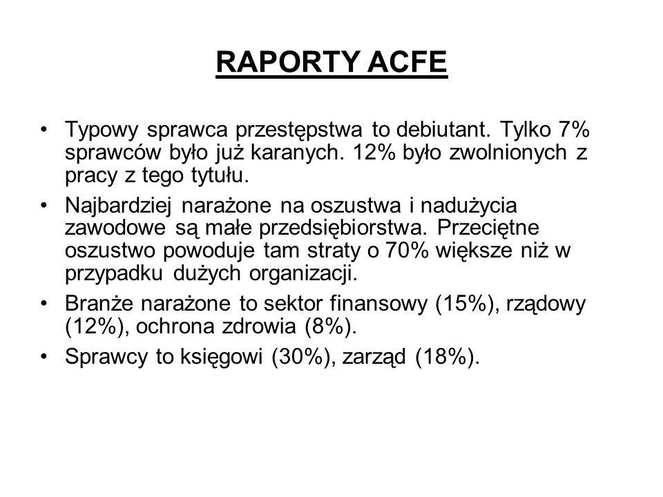 RAPORTY ACFETypowy sprawca przestępstwa to debiutant. Tylko 7% sprawców było już karanych. 12% było zwolnionych z pracy z tego tytułu.