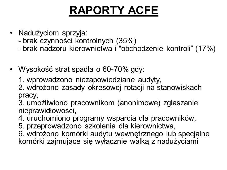 RAPORTY ACFE Nadużyciom sprzyja: - brak czynności kontrolnych (35%) - brak nadzoru kierownictwa i obchodzenie kontroli (17%)
