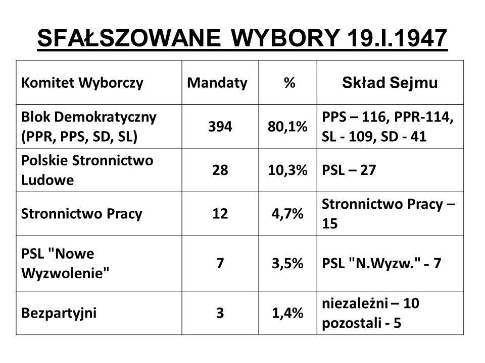 SFAŁSZOWANE WYBORY 19.I.1947 Komitet Wyborczy Mandaty % Skład Sejmu