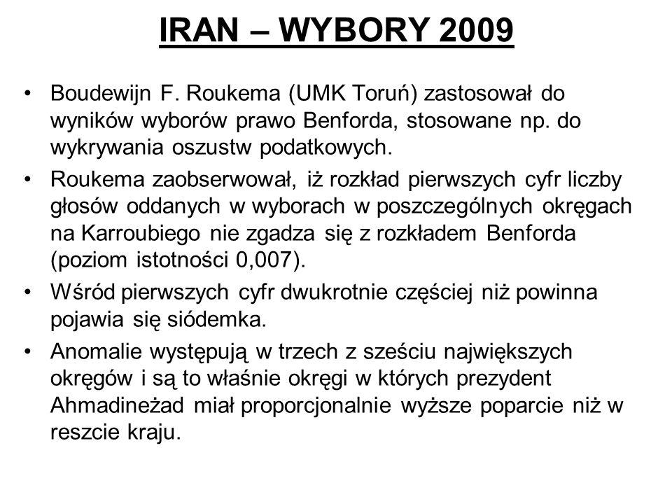 IRAN – WYBORY 2009 Boudewijn F. Roukema (UMK Toruń) zastosował do wyników wyborów prawo Benforda, stosowane np. do wykrywania oszustw podatkowych.