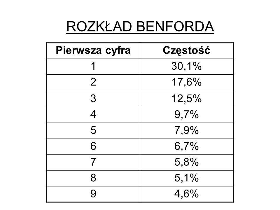 ROZKŁAD BENFORDA Pierwsza cyfra Częstość 1 30,1% 2 17,6% 3 12,5% 4
