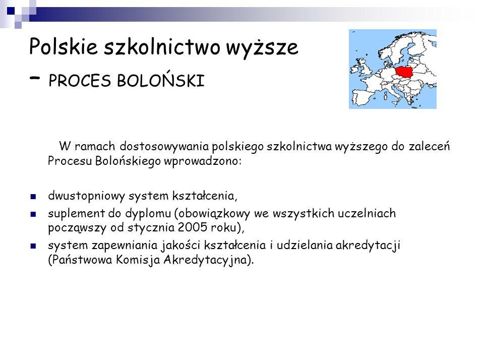 Polskie szkolnictwo wyższe – PROCES BOLOŃSKI