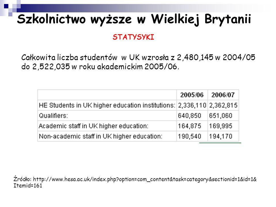 Szkolnictwo wyższe w Wielkiej Brytanii STATYSYKI