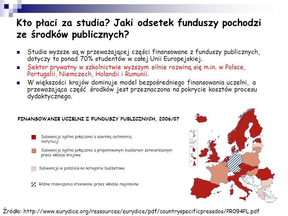 Kto płaci za studia Jaki odsetek funduszy pochodzi ze środków publicznych