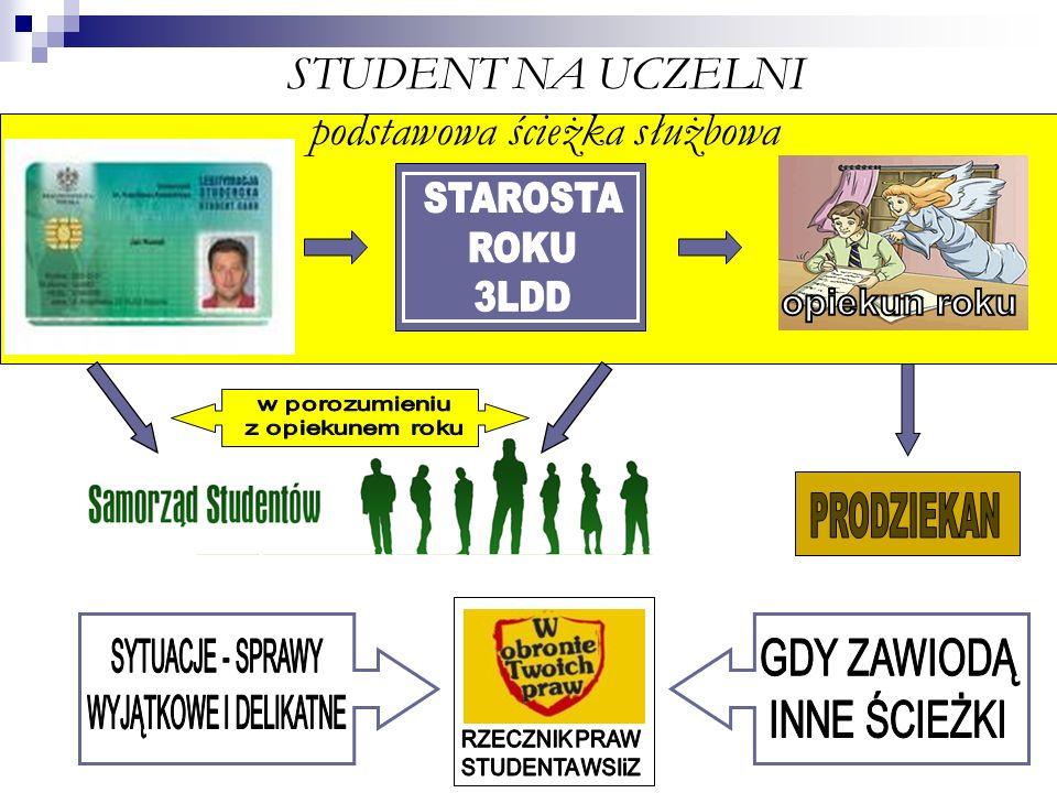 STUDENT NA UCZELNI podstawowa ścieżka służbowa