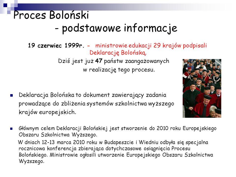 Proces Boloński - podstawowe informacje