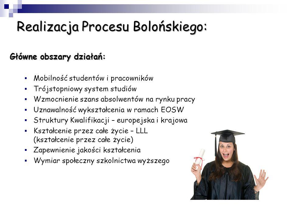 Realizacja Procesu Bolońskiego: