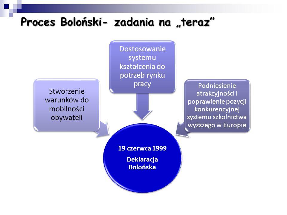 """Proces Boloński- zadania na """"teraz"""