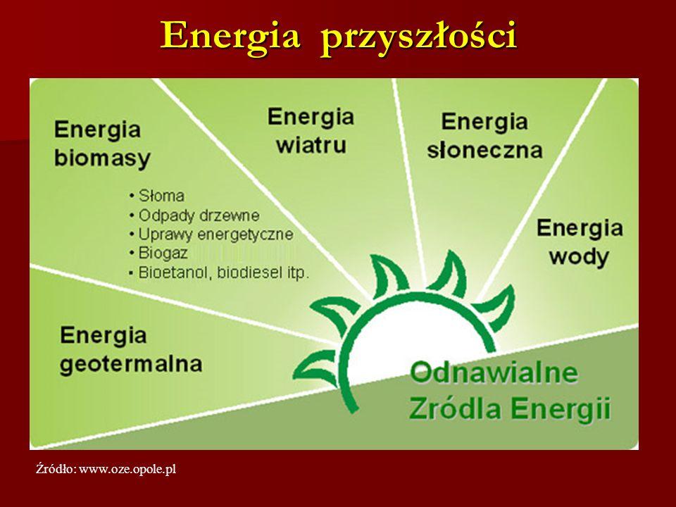 Energia przyszłości Źródło: www.oze.opole.pl