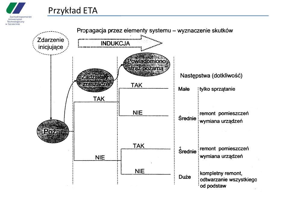 Przykład ETA