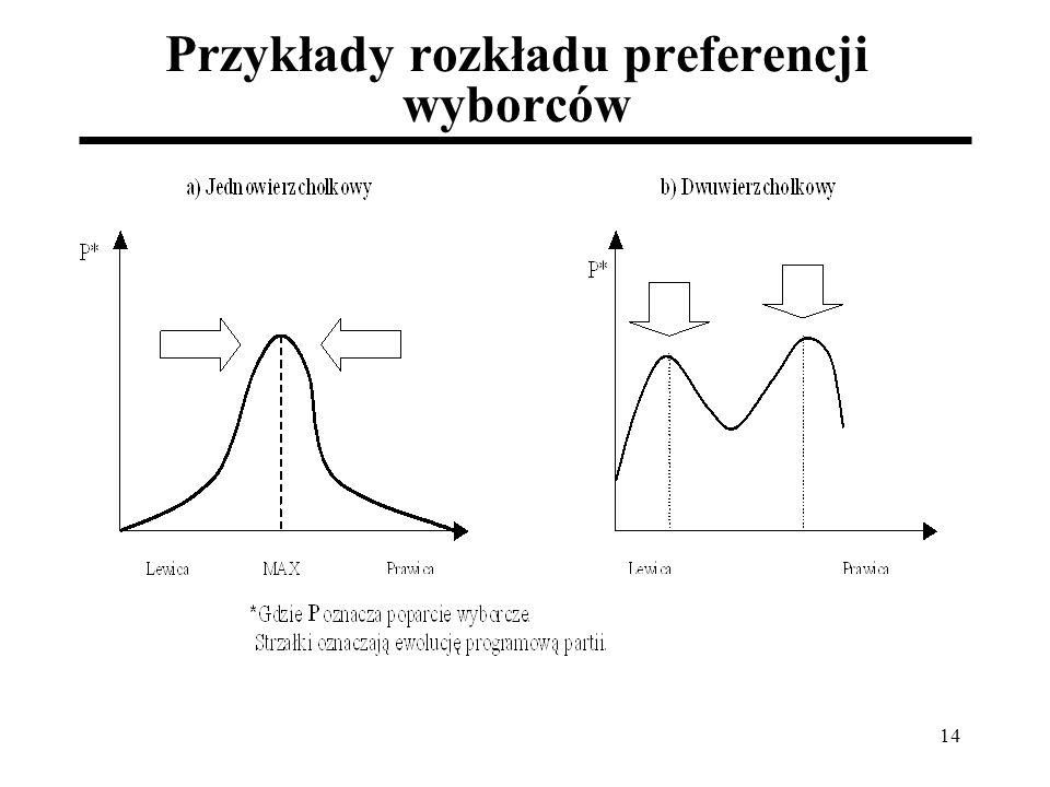 Przykłady rozkładu preferencji wyborców