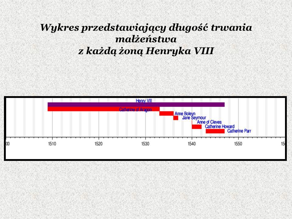 Wykres przedstawiający długość trwania małżeństwa z każdą żoną Henryka VIII