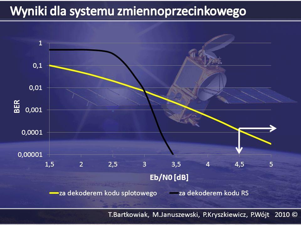 Wyniki dla systemu zmiennoprzecinkowego