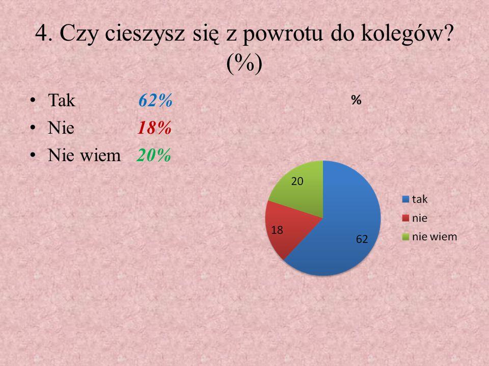 4. Czy cieszysz się z powrotu do kolegów (%)