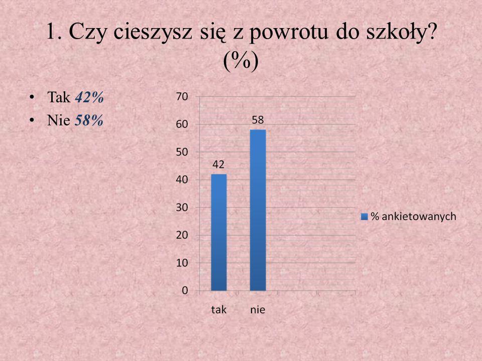 1. Czy cieszysz się z powrotu do szkoły (%)