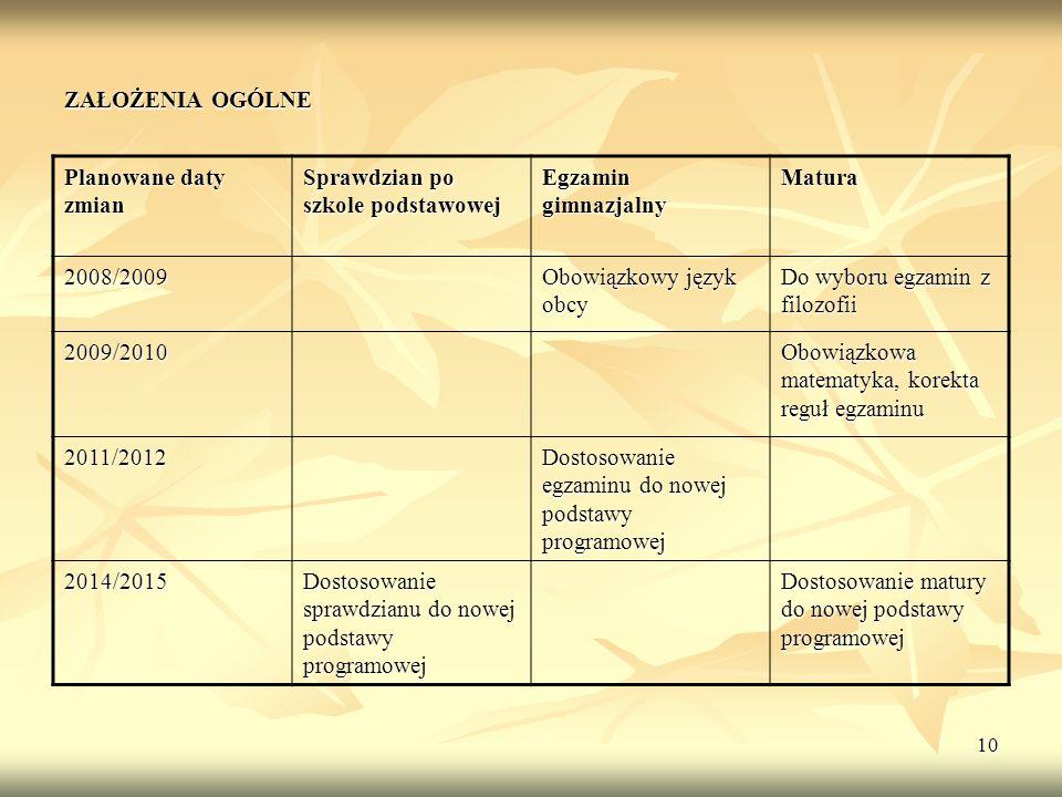 ZAŁOŻENIA OGÓLNE Planowane daty zmian. Sprawdzian po szkole podstawowej. Egzamin gimnazjalny. Matura.