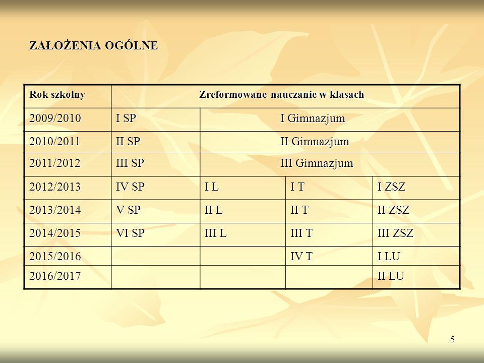 ZAŁOŻENIA OGÓLNE 2009/2010 I SP I Gimnazjum 2010/2011 II SP