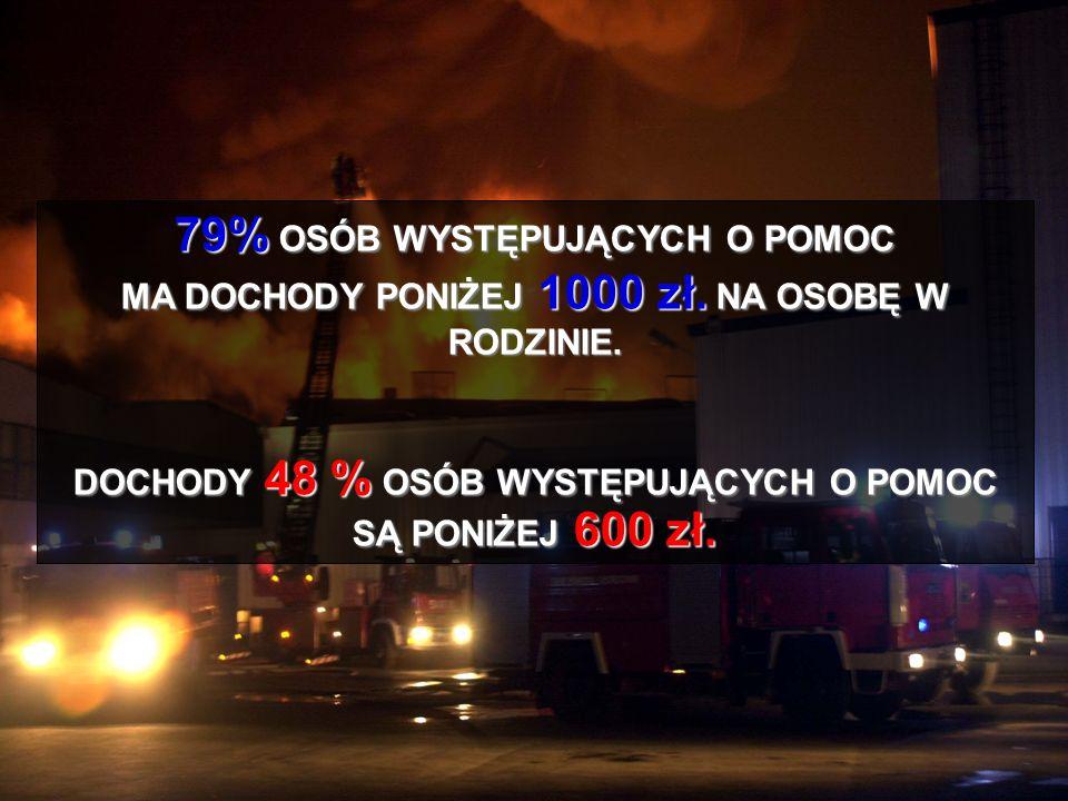 DOCHODY 48 % OSÓB WYSTĘPUJĄCYCH O POMOC SĄ PONIŻEJ 600 zł.