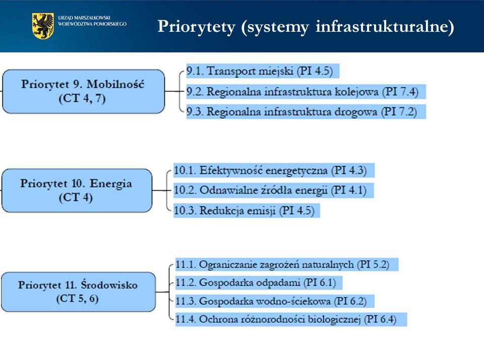 Priorytety (systemy infrastrukturalne)