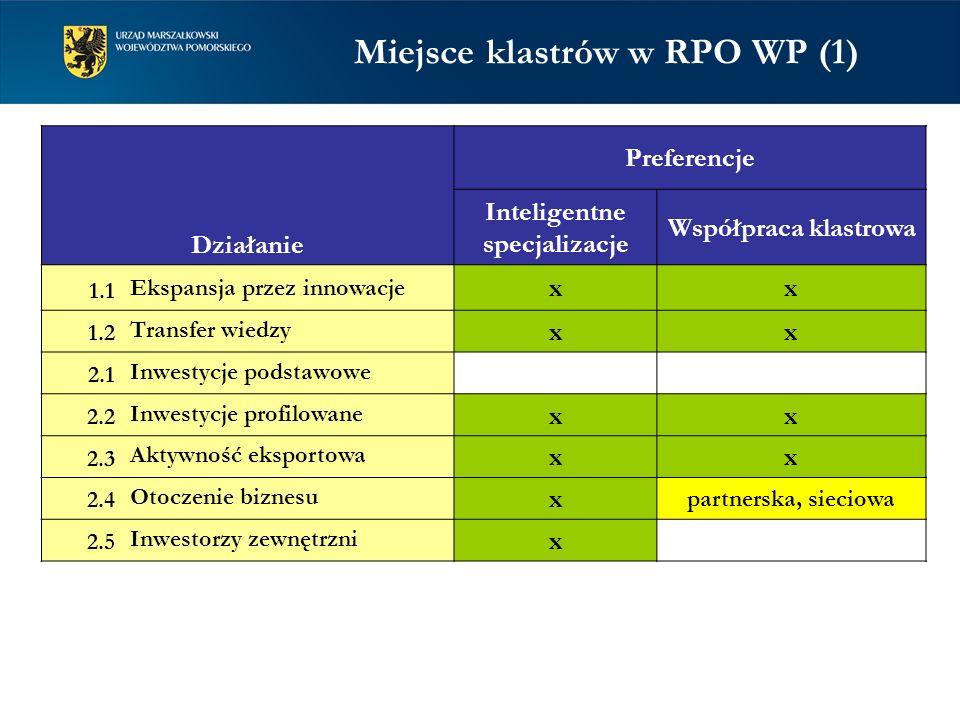 Miejsce klastrów w RPO WP (1) Inteligentne specjalizacje