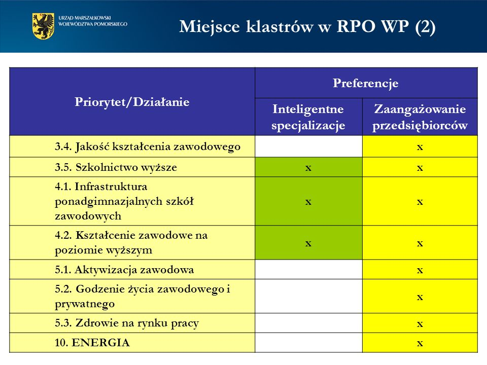Miejsce klastrów w RPO WP (2)