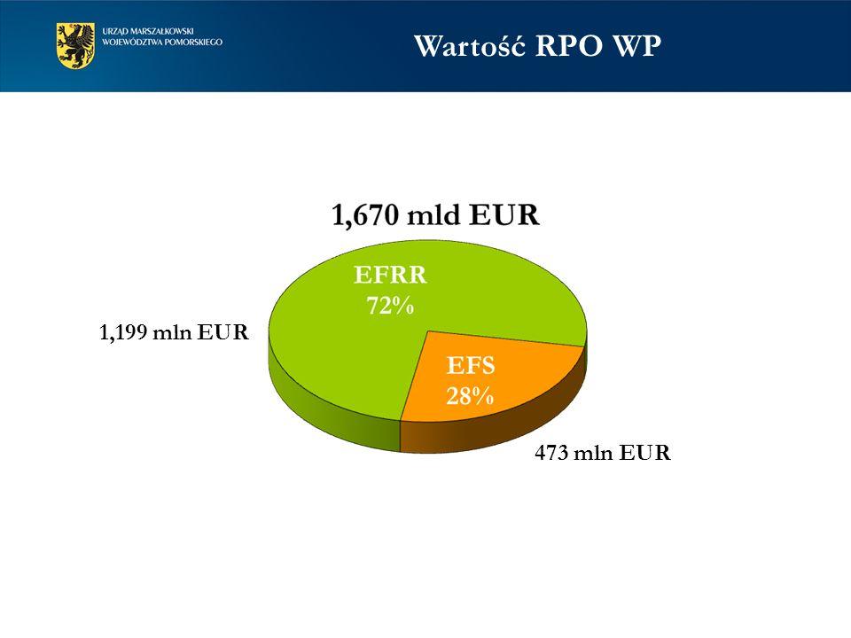 Wartość RPO WP 1,199 mln EUR 473 mln EUR