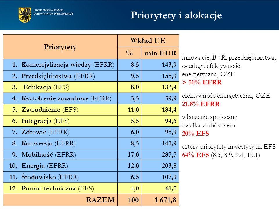 Priorytety i alokacje Priorytety Wkład UE % mln EUR RAZEM 100 1 671,8