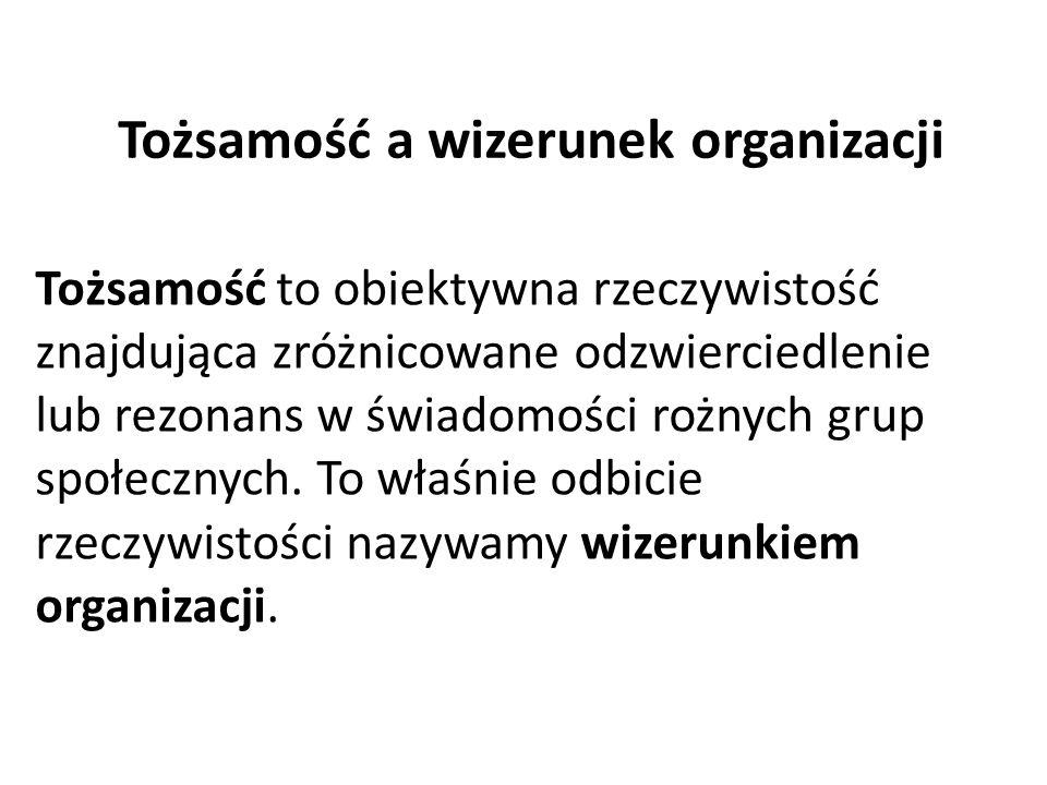 Tożsamość a wizerunek organizacji