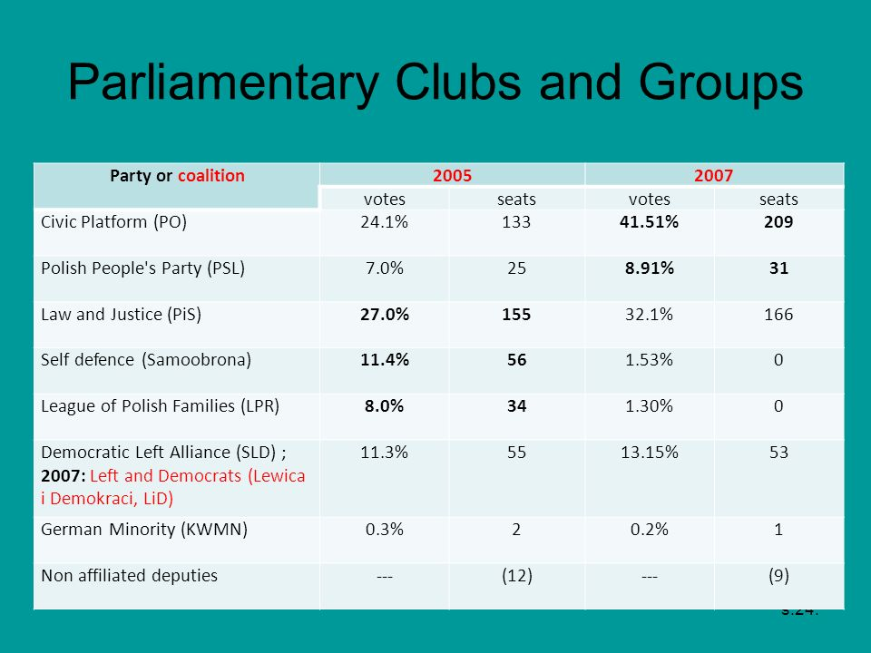 Parliamentary Clubs and Groups