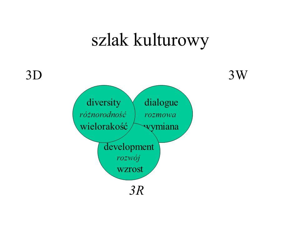 szlak kulturowy 3D 3W 3R diversity wielorakość dialogue development